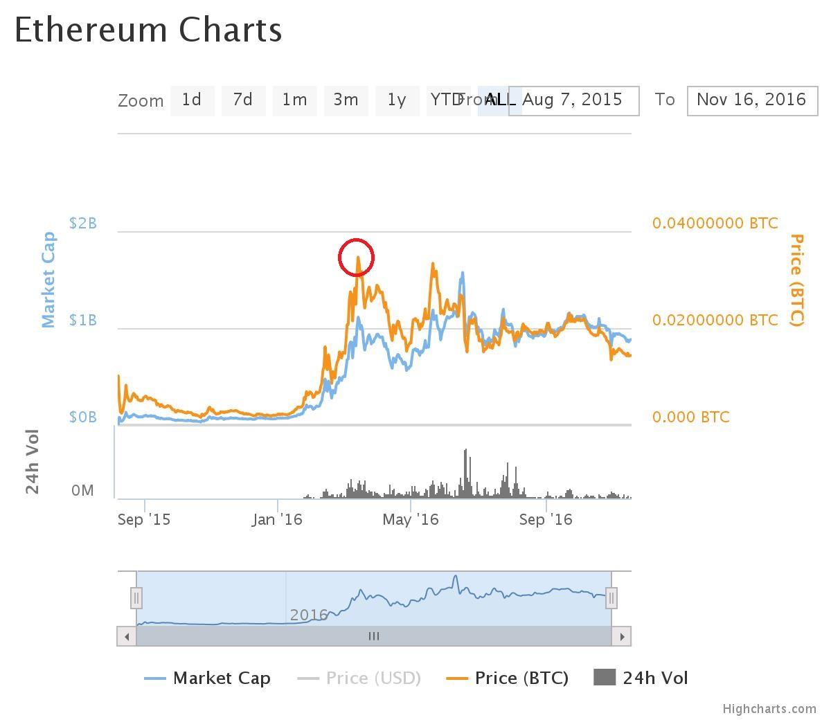 """Agli inizi della sua """"carriera"""" Ether, la valuta del gruppo Ethereum, è passata da un valore iniziale di 0,005 BTC a uno finale di 0,035 BTC (cerchio rosso), con un aumento del 600% in 7 mesi!"""